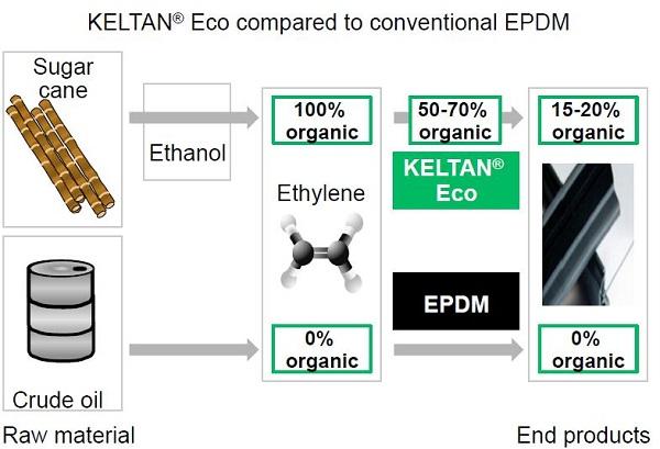 keltan eco