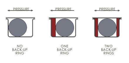 Apple-Backup-Rings