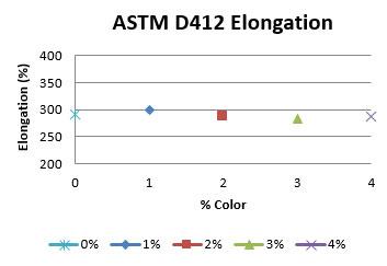astm-d412-elongation