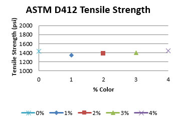 astm-d412-tensile-strength