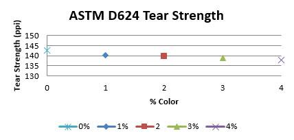 astm-d624-tear-strength