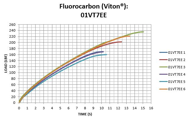 Fluorocarbon (Viton®): 01VT7EE