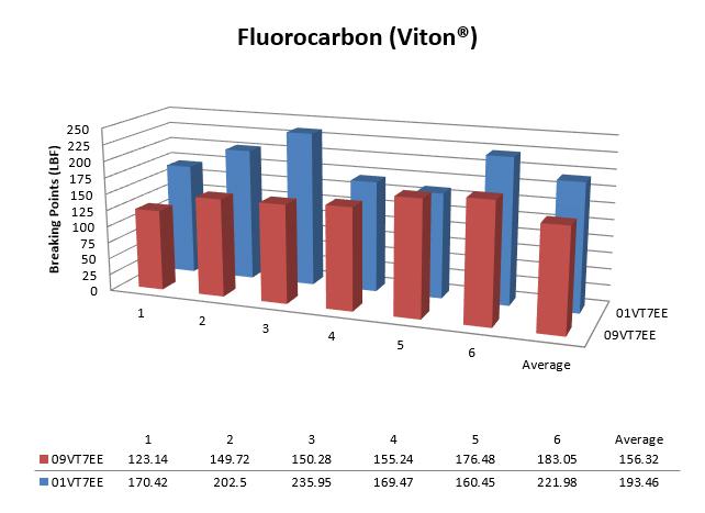 Fluorocarbon (Viton®)
