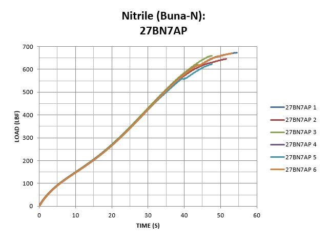 Nitrile (Buna-N): 27BN7AP