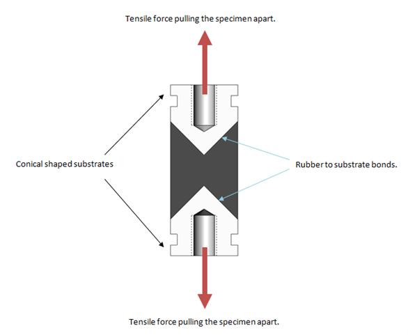 Tensile force pulling the specimen apart