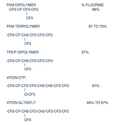 Viton ETP formula