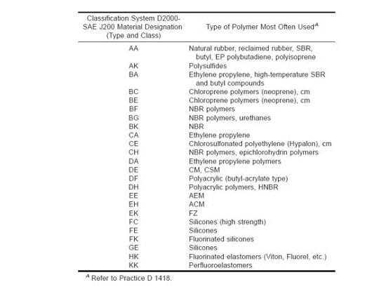 Material Specification Standards Understanding Astm D2000