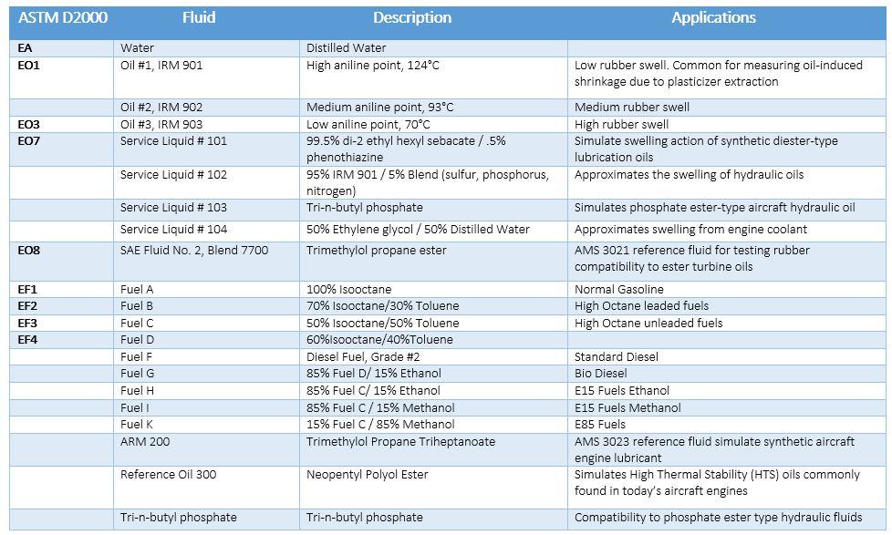 ASTM D2000 Table