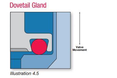 dovetail gland