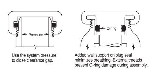 o-ring pressure