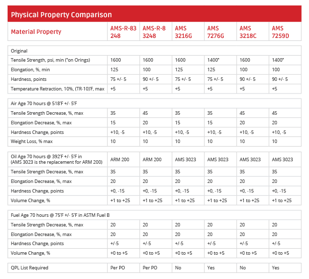 FKM specifications