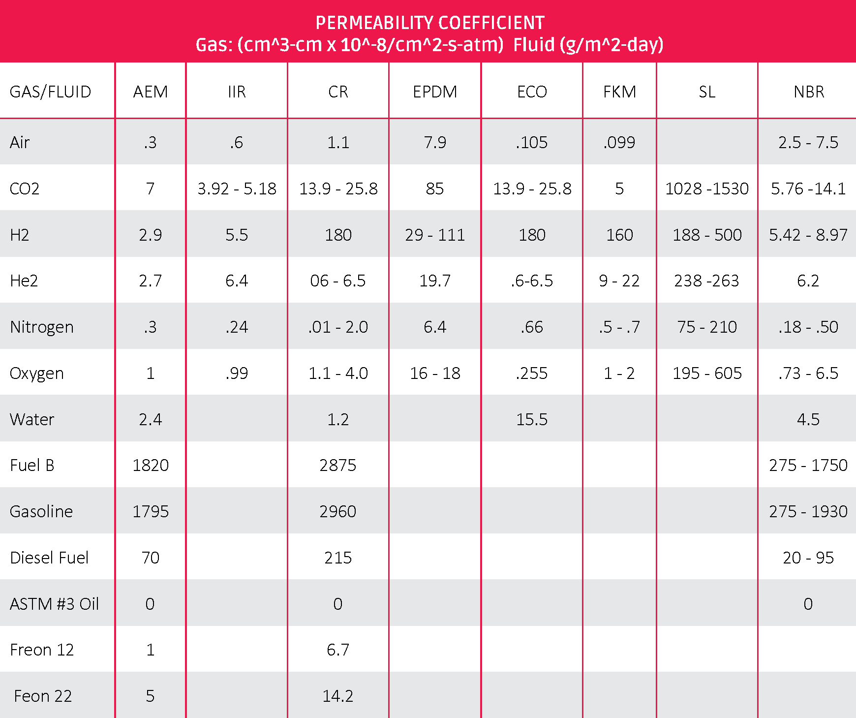 007556-12 December_PermeabilityOf Compounds_Table2