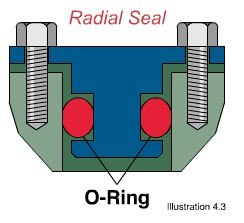 Radial seal